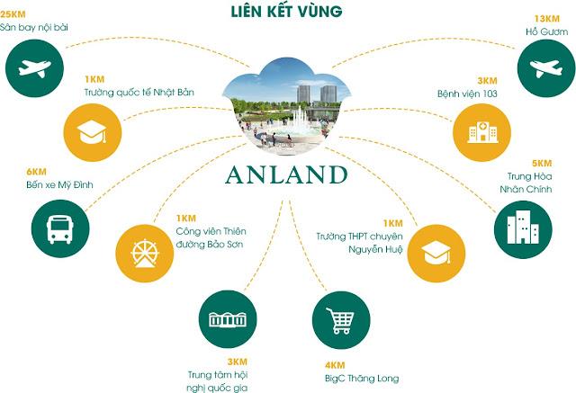 Kết nối tiện ích hạ tầng lân cận của Anland Premium