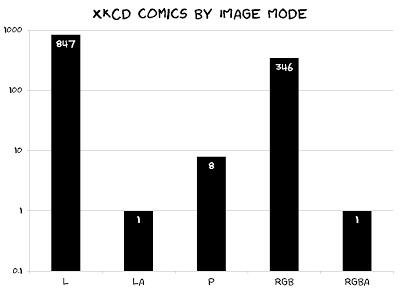 bar chart of xkcd comics by image mode