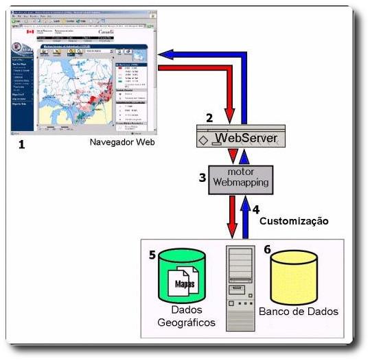 Esquema geral de funcionamento de uma aplicação webmapping - Eduardo Kanegae, 2005