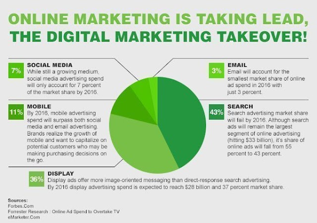 The digital marketing take over