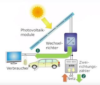 Photovoltaikmodule Wechselrichter Netzeinspeisung Elektroautos