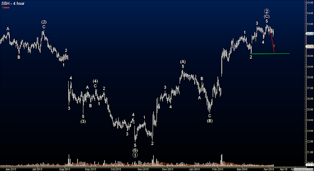 Elliott Wave Option Signals - Closed SBH Put Diagonal