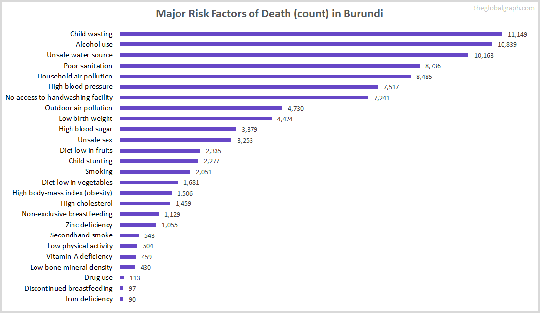 Major Cause of Deaths in Burundi (and it's count)
