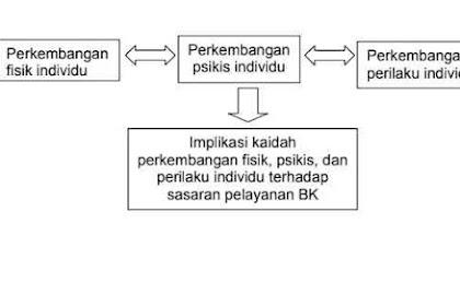 Modul BK Tentang Perkembangan Fisik Individu