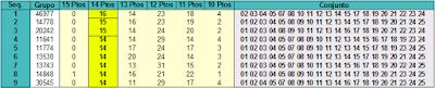 Grupos de 20 dezenas com mais prêmios de 14 pontos