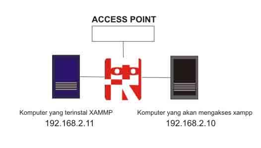 ilustrasi akses komputer lain ke xampp