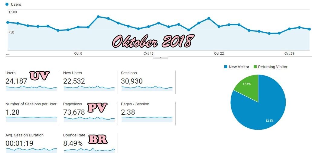 UV PV blog makin menurun.. huwaaa!