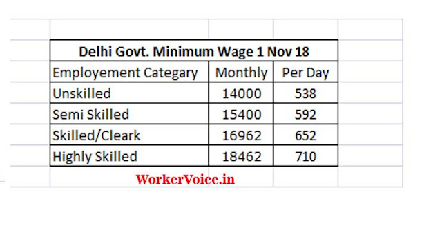 Delhi Govt. Minimum Wages from Nov 2018