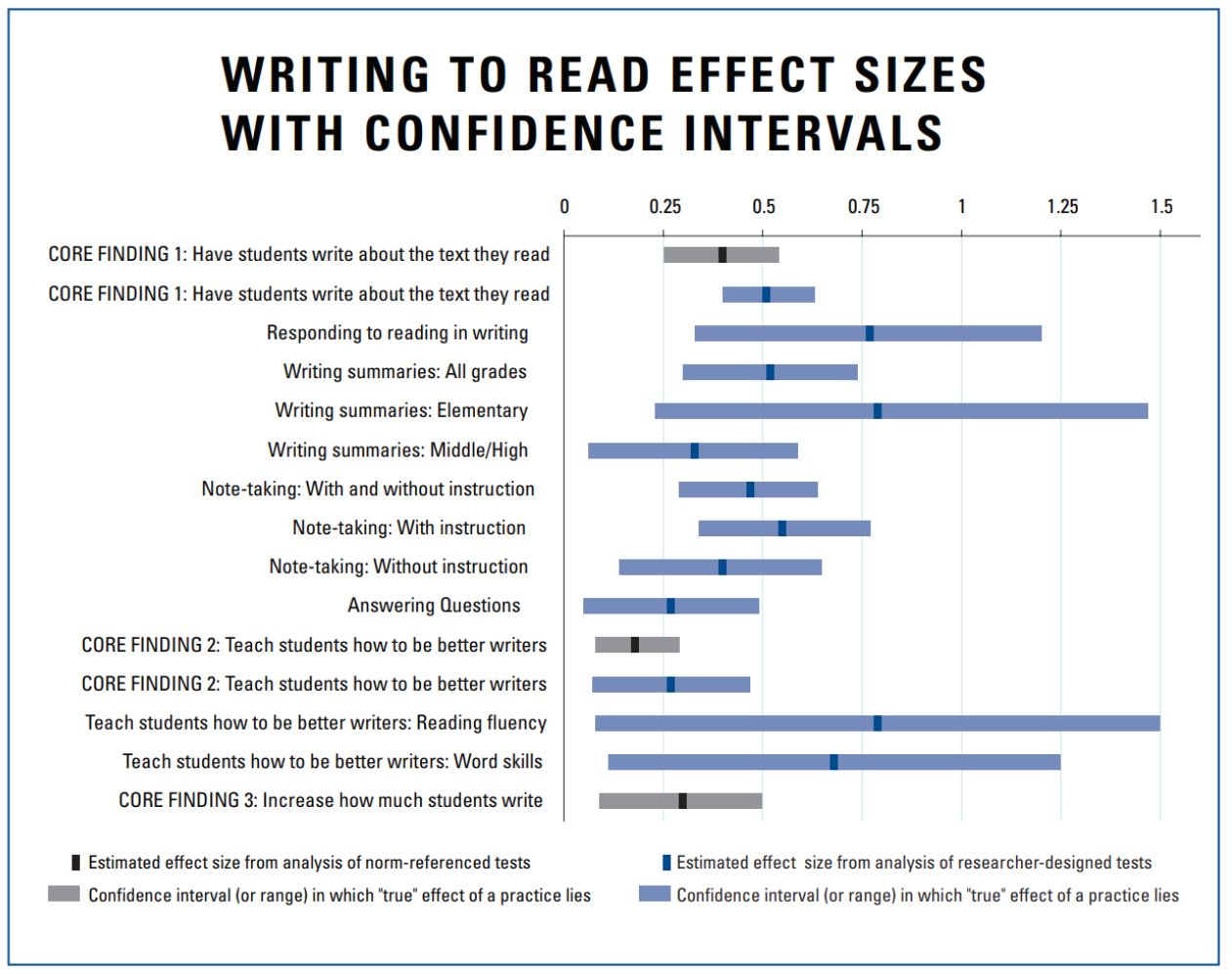 Comprehension Strategies And The KS2 Reading Test - What and How