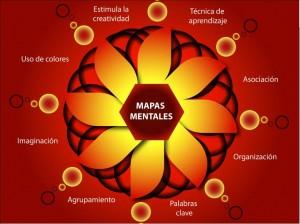 Qué Es Un Mapa Conceptual Mandala Mapa Mental