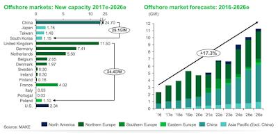 Els cinc mercats emergents que rellevaran Europa en eòlica marina