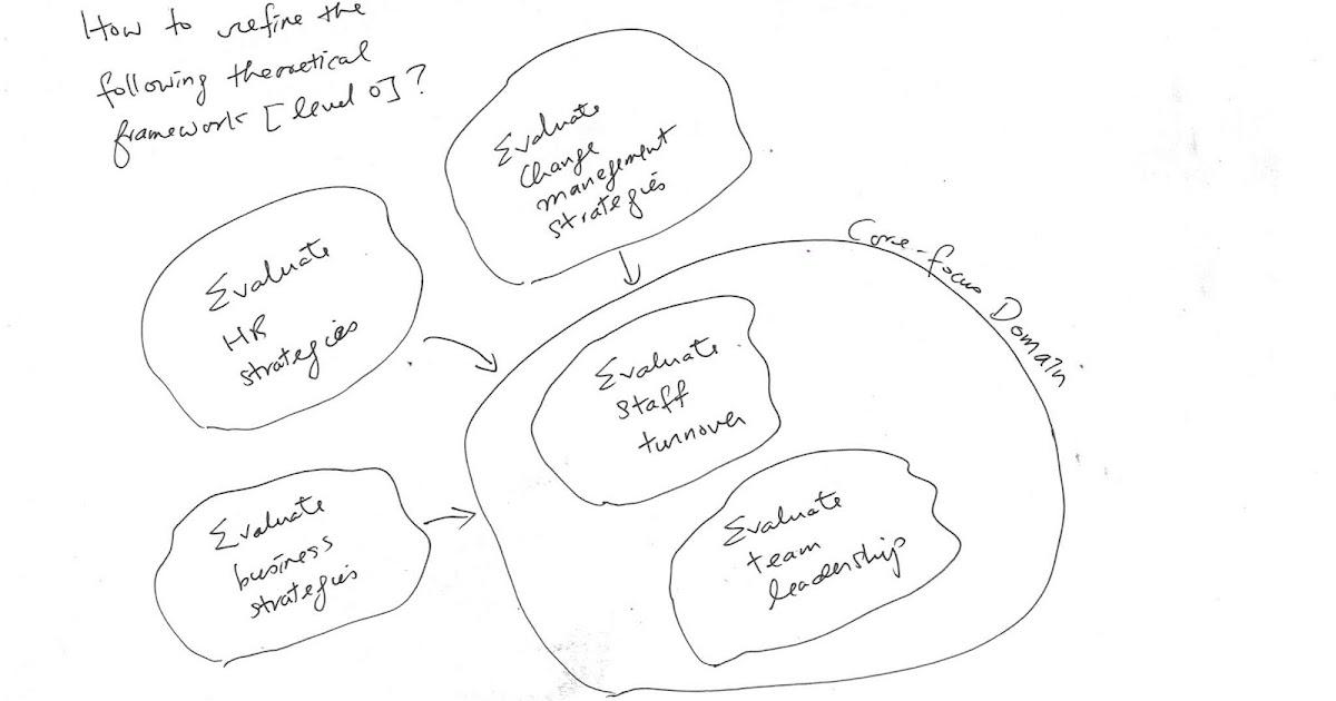 Joseph KK Ho e-resources: How to refine a theoretical