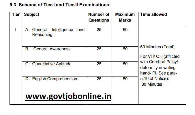 SSC CGL Examination Tier I, Tier II and Tier III Exam Pattern Syllabus