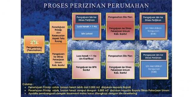 Jokowi: PP Penyederhanaan Perizinan Selesai Desember 2016