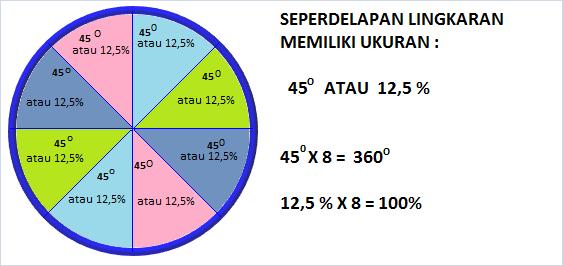 Mengubah satuan derajat menjadi satuan persen gurukatro seper delapan lingkaran memiliki ukuran 45o atau 125 ccuart Gallery
