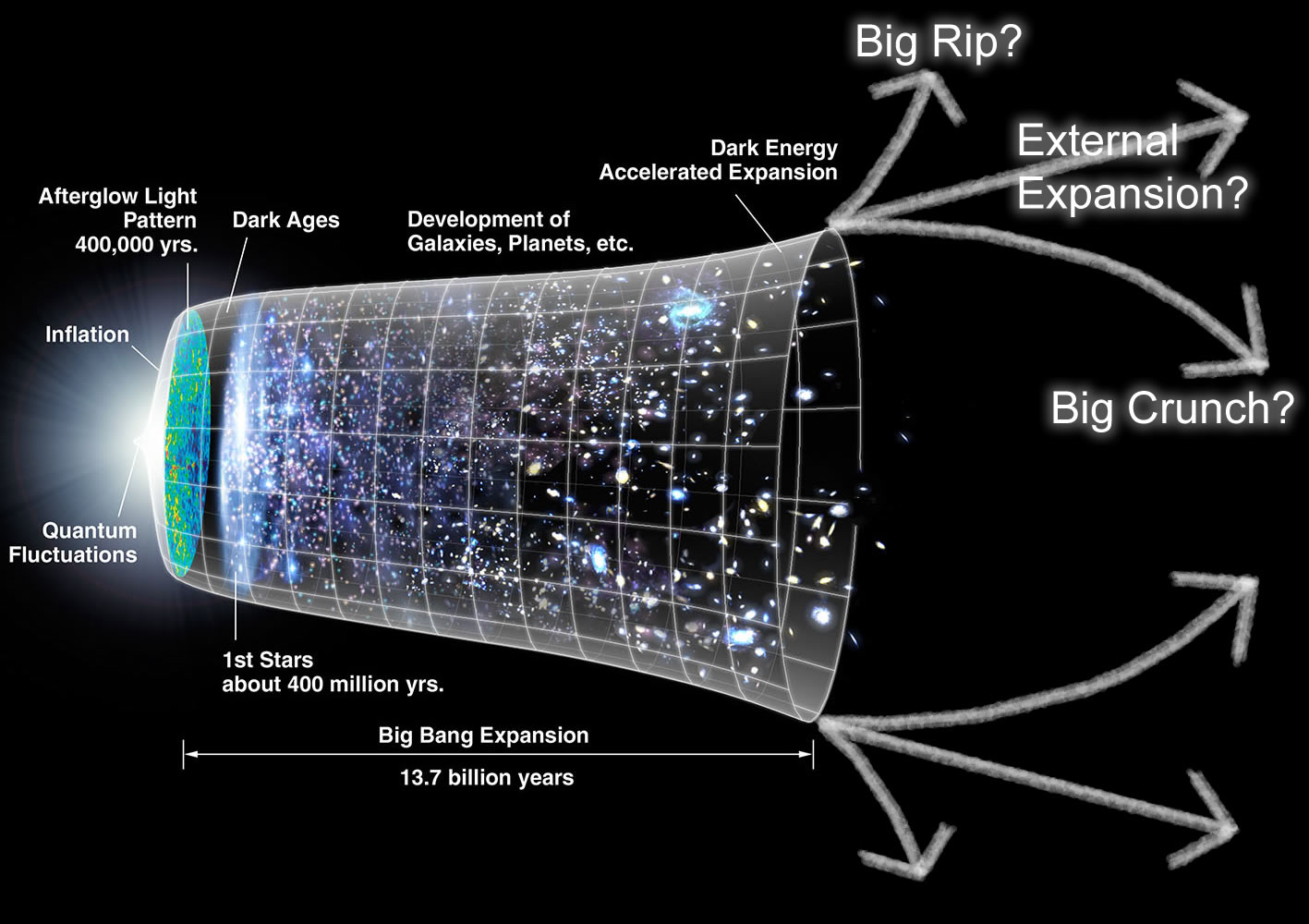 Scientists Doubt About Expansion Rate Of The Universe A