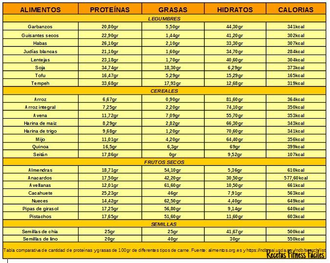 Tabla comparativa de proteínas en diferentes alimentos III
