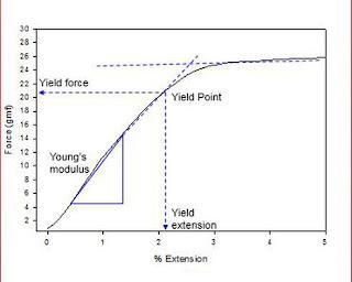 curva de tensão de fibra capilar