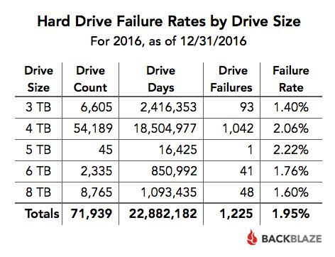 Ποσοστά μετρήσεων για σκληρούς δίσκους κατά μέγεθος 2016