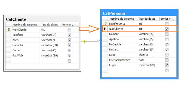 tablas relacionadas en SQL