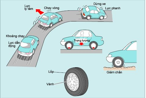 Công dụng lốp ô tô