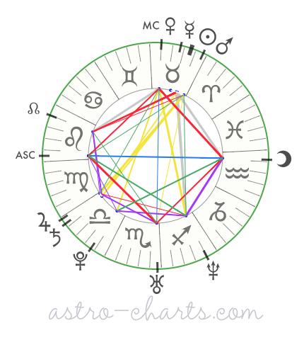 mapa astral de jessica alba