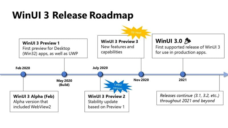Microsoft publishes Windows UI (WinUI) Library Release Roadmap