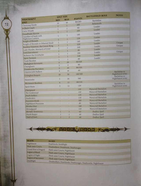Costes en puntos Age of Sigmar Nighthaunt y tabla aliados no muertos