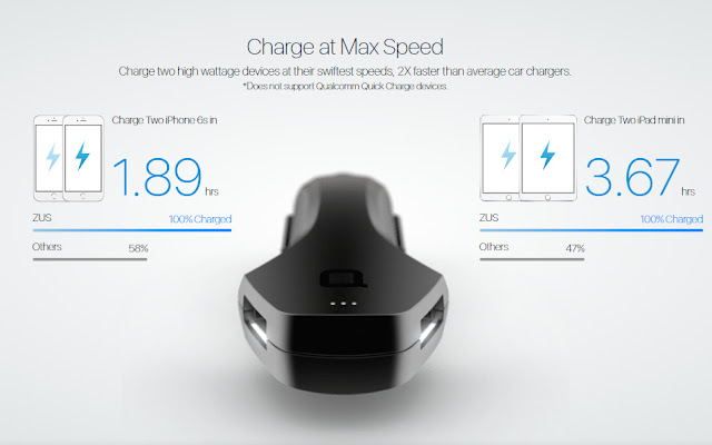 ZUS Car Charger charge at mas speed - 2X faster than average car chargers