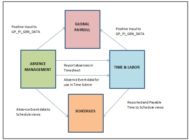 Oracle HCM for YOU Time and LaborAbsence Management