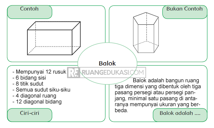 Kunci Jawaban Buku Tematik Tema 5 Kelas 6 Halaman 17, 18, 19, 20 Kurikulum 2013