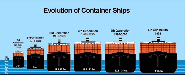 konteyner gemileri