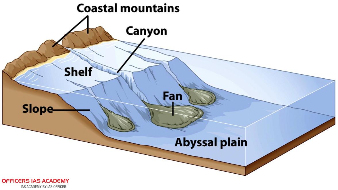 IAS Preparation- simplified like never before!: OCEANS SUBMARINE ...