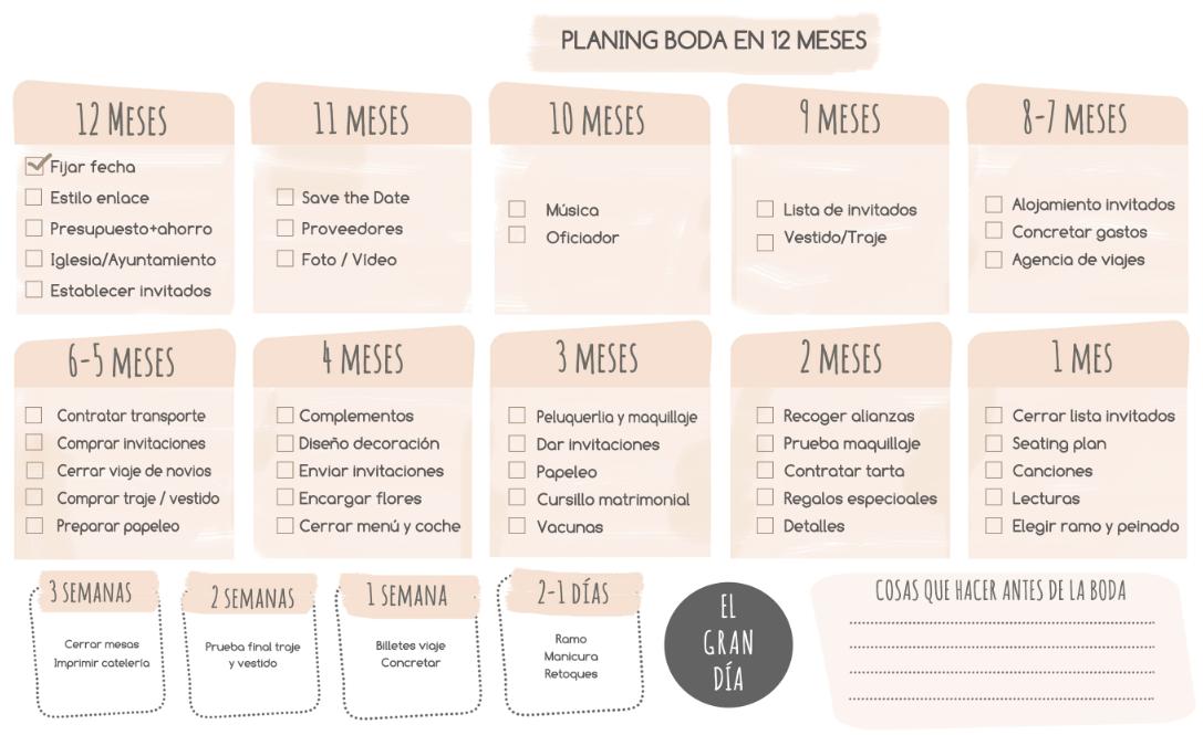de organigrama con los tips más importantes para que podáis tener una visión general de lo que ya tenéis organizado y de lo que os falta por concretar.