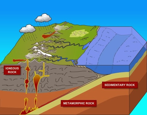 sedimentary rock diagram wiring diagram for led rock lights #10