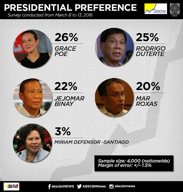 Duterte, Poe top Pulse Asia survey