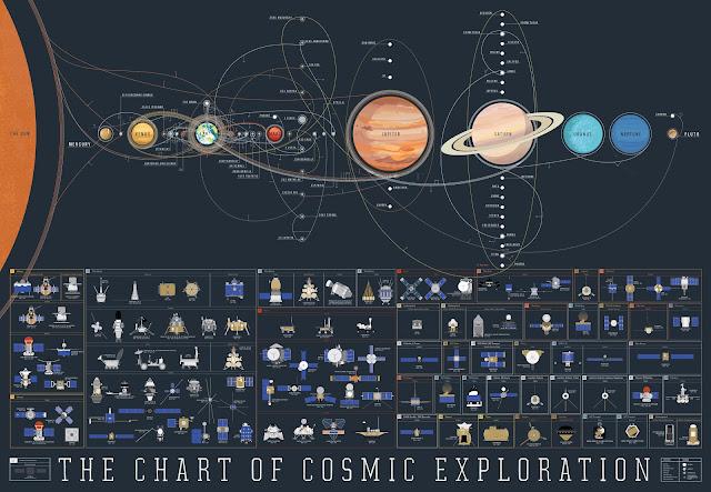 56 anys d'exploració espacial en un magnífic pòster