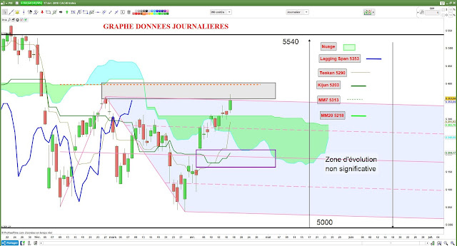 Analyse technique CAC40 [17/04/18] -1-