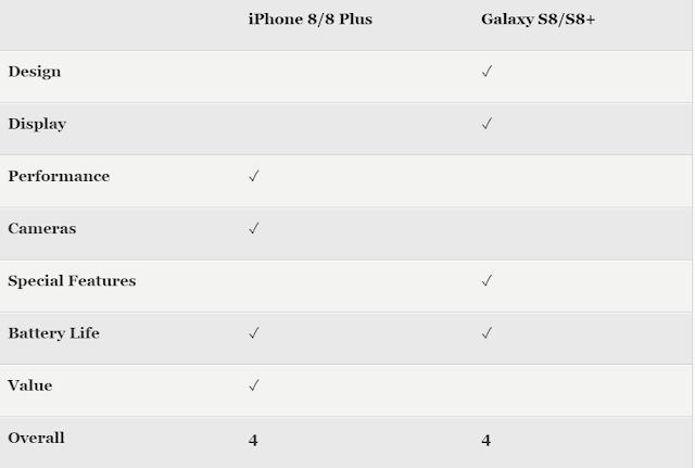 نتائج  المقارنة بين هاتفي ابل ايفون 8,بلس وهاتفسامسونغ جلاكسي S8,بلس