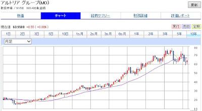 アルトリアグループのチャート 積立投資 30代からの米国株