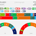 THE NETHERLANDS, March 2017. GfK poll