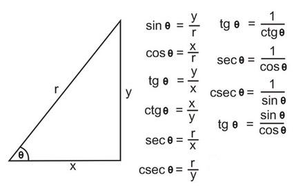 Media belajar online rumus rumus umum dalam trigonometri i cara menghafal perbandingan di atas sangat mudah dan telah dipraktekkan secara luas mereka menghafal rumus trigonometri di atas dengan memberi nama pada ccuart Images