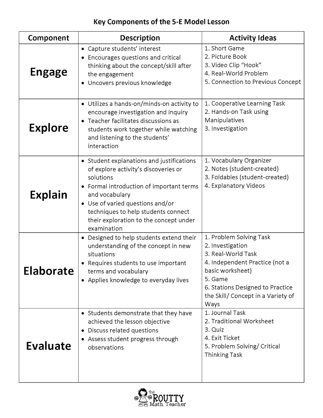 5 e model lesson plan template the routty math teacher math with ms routt math lesson