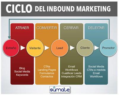 ¿Cómo realizar una campaña de Inbound Marketing eficaz? (IV)