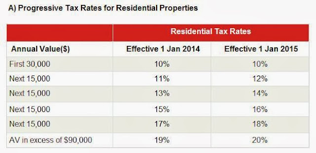 Progressive Tax Rates for Residential Properties 2014