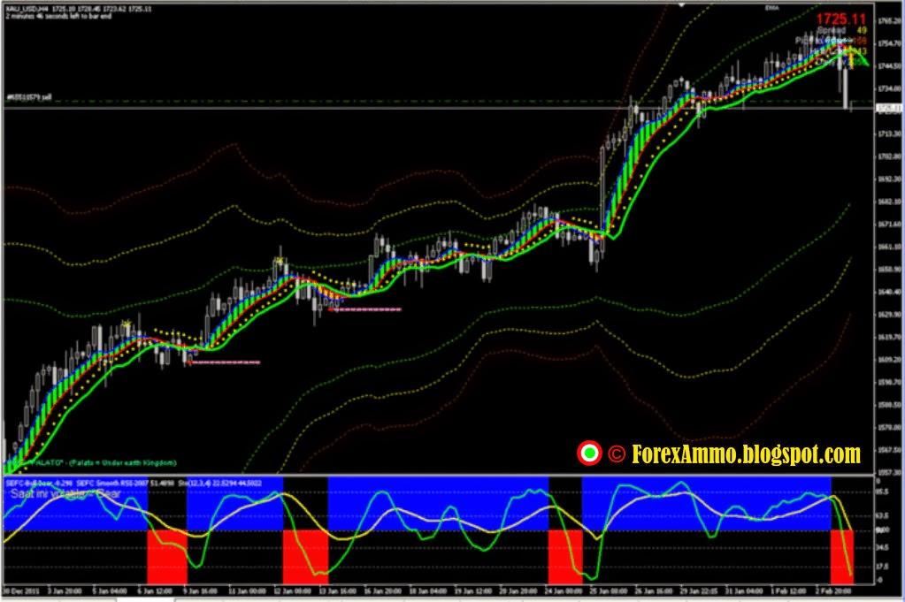 Sefc Trading System