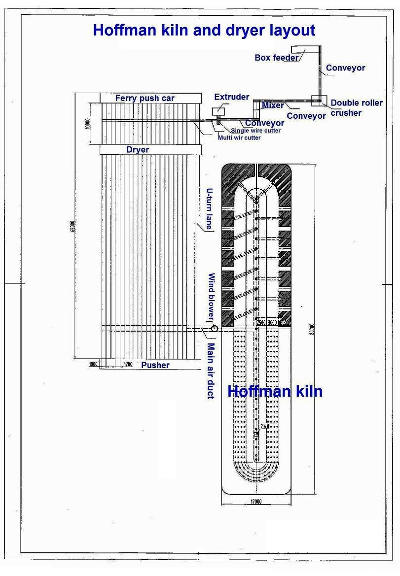 Brick making machine: Hoffman Kiln & Dryer Layout