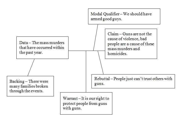 Premise Indicator Words: English 115 Blog: Toulmin Model Diagram
