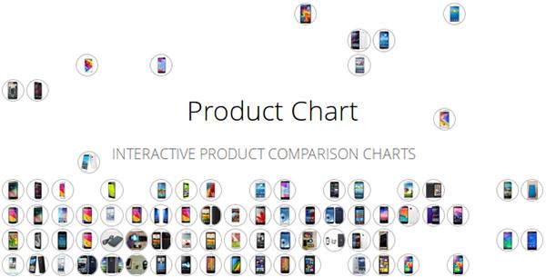 أفضل موقع لمساعدتك على إختيار جهازك الإلكتروني القادم ( حواسيب، هواتف ذكية، آلات تصوير ...)