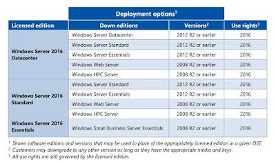Licentiere Microsoft, Licentiere Windows Server, Licentiere, Licentiere Windows 10,